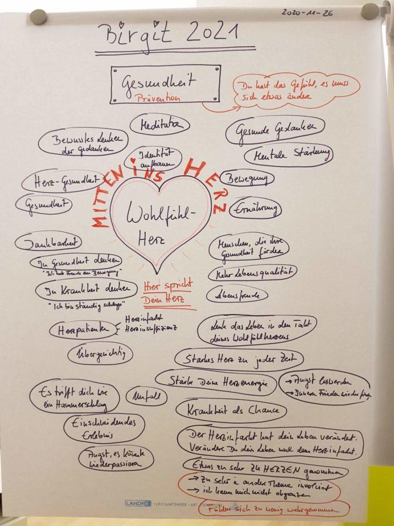 birgit-nora-schaefer-ganzjahrescoaching-brainstorming